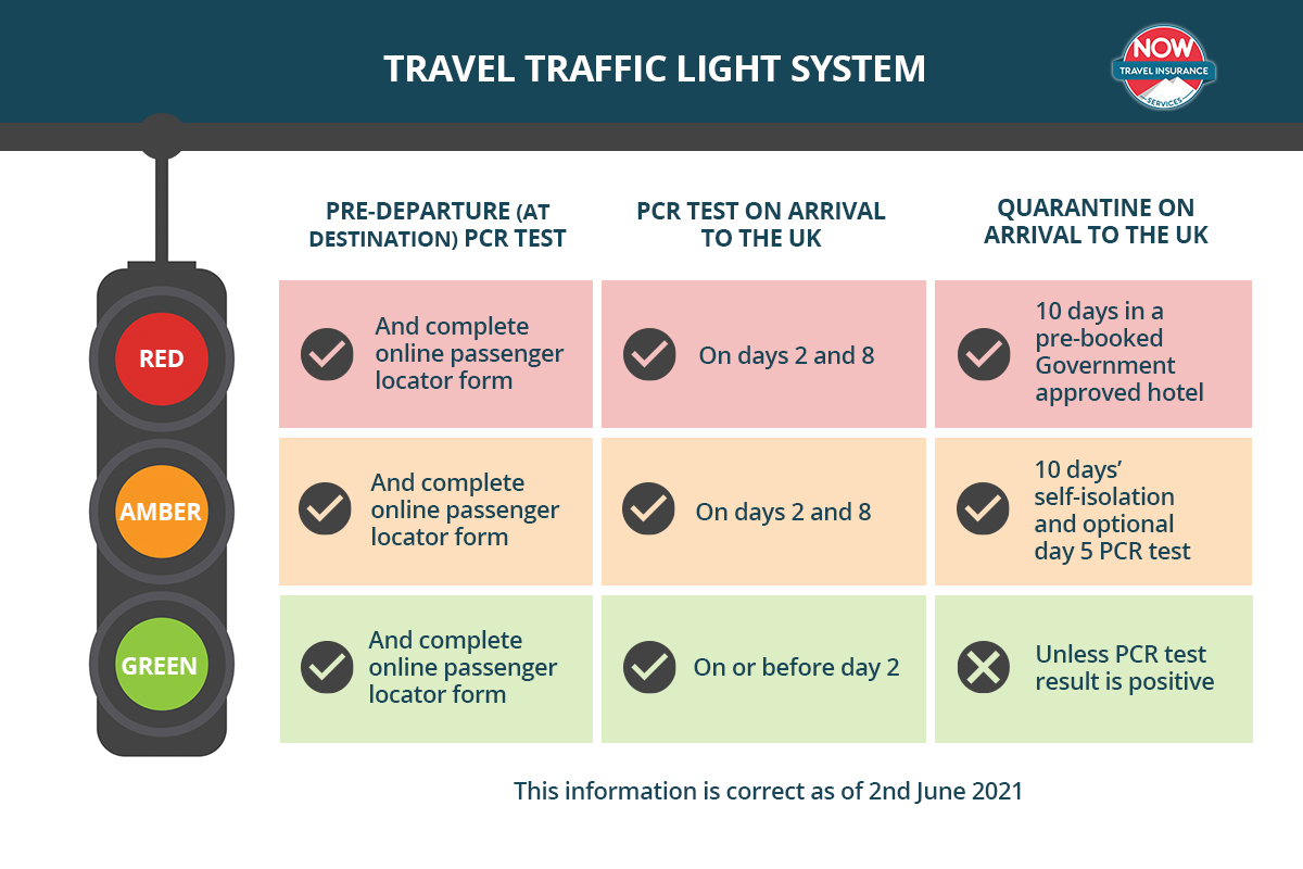The Travel Traffic Light System Explained